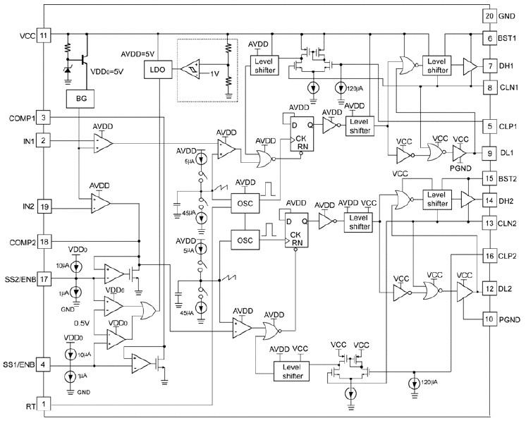 是一款高效率、电压模式、双通道、同步DC/DC PWM控制器,可实现两种独立的输出。 这两个通道异相工作。 内部参考电压被调整到0.7V1.5%。 它连接到误差放大器的正极端子,以实现电压反馈调节。软启动电路将确保输出电压能够缓慢平稳地从零上升到最终的调节值。 软启动引脚还可用于芯片使能功能。 当两个软启动引脚接地时,芯片被禁用,并且总的工作电流可降至0.