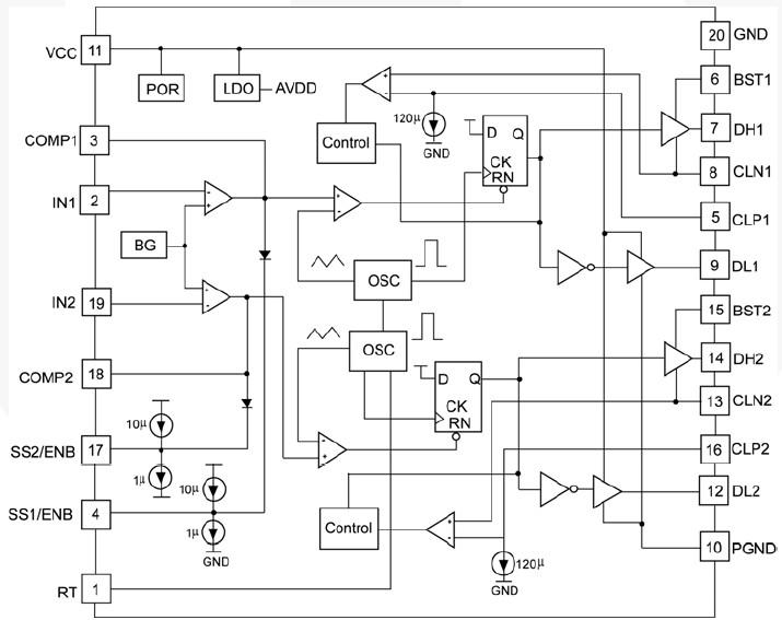 是一款高效率、电压模式、双通道、同步DC/DC PWM控制器,可实现两种独立的输出。 这两个通道异相工作。 内部参考电压被调整到0.7V1.5%。 它连接到误差放大器的正极端子,以实现电压反馈调节。 软启动电路将确保输出电压能够缓慢平稳地从零上升到最终的调节值。 软启动引脚还可用于芯片使能功能。 当两个软启动引脚接地时,芯片会禁用,并且总的工作电流会降至0.