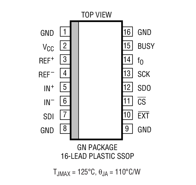 LTC2440 Package Drawing