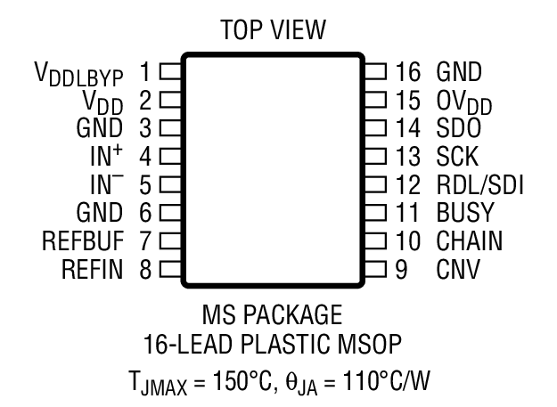 LTC2337-18 Package Drawing