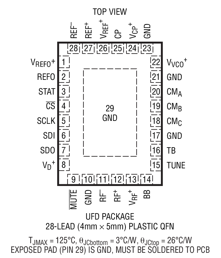 LTC6946 Package Drawing