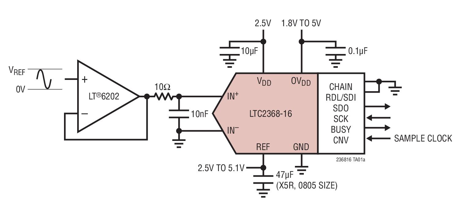 LTC2368-16 是一款低噪声、低功率、高速 16 位逐次逼近型寄存器 (SAR) ADC。LTC2368-16 采用单 2.5V 工作电源,具有一个 0V 至 VREF 的伪差分单极性输入范围 (VREF 的变化范围从2.5V 至 5.1V)。LTC2368-16 仅消耗 13.5mW 功率,并实现 0.75LSB INL (最大值)、在 16 位无漏失码和 94.