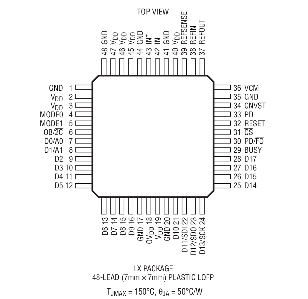 LTC2389-18 Package Drawing